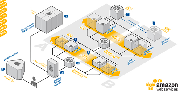 about-aws